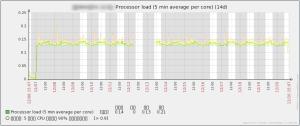 zabbix_graph